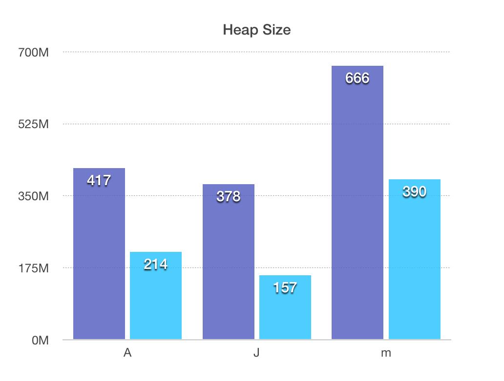 Heap Size